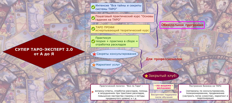 СУПЕР ТАРО-ЭКСПЕРТ 2.0 от А до Я